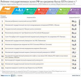 Рейтинг государственных вузов РФ по среднему баллу ЕГЭ в 2010 г.